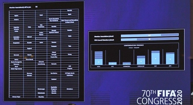 O quadro com as nações ainda não presentes na reunião online