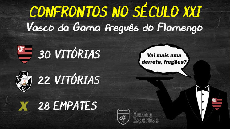 Final baseada no retrospecto? Flamengo levaria a melhor sobre o Vasco