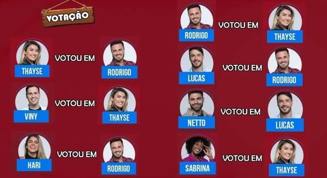 Veja quem votou em quem nesta segunda (18)