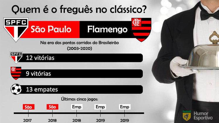 Freguês no clássico? Flamengo leva a pior nos confrontos contra o São Paulo
