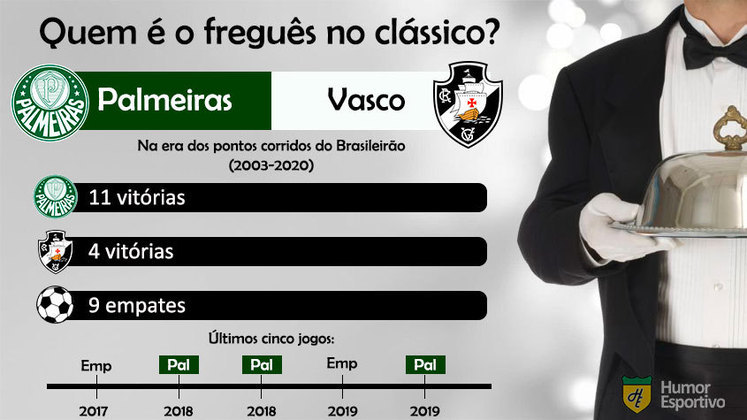 Freguesia? A superioridade do Palmeiras sobre o Vasco tem sido grande na era dos pontos corridos