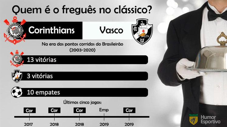 Freguesia no clássico? A vantagem do Corinthians sobre o Vasco é a maior entre os clássicos apresentados nessa galeria