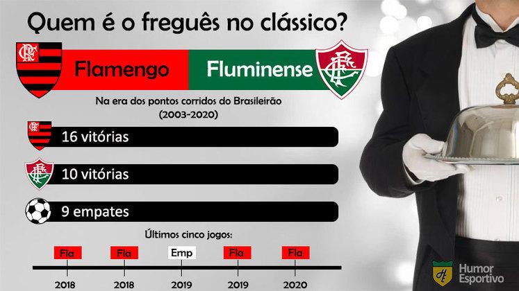 Freguesia no clássico? A vantagem do Flamengo sobre o Fluminense é bem grande