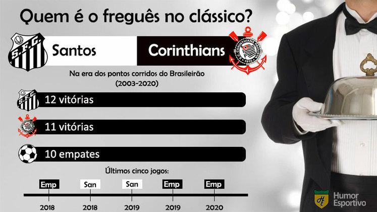 Freguesia no clássico? A vantagem do Santos sobre o Corinthians também é bem pequena