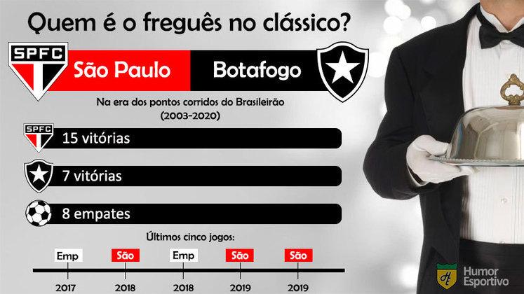 Freguesia no clássico? A vantagem do São Paulo sobre o Botafogo é bastante significativa