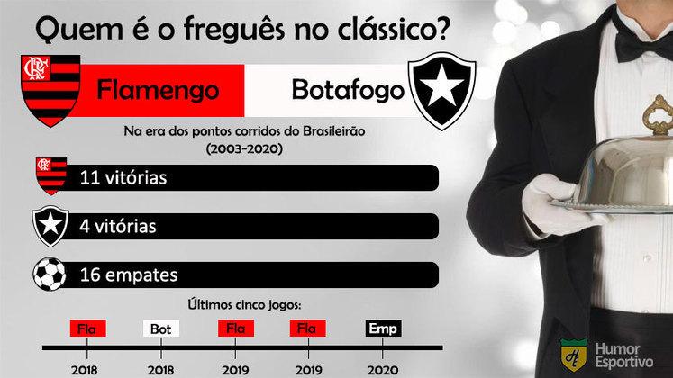 Freguesia no clássico? Flamengo mostra superioridade sobre o rival Botafogo