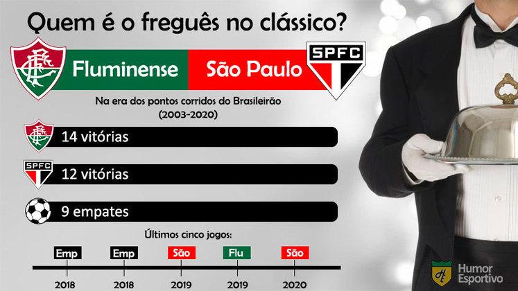 Freguesia no clássico? No duelo de tricolores, o Fluminense tem duas vitórias a mais que o São Paulo