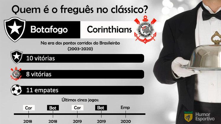 Freguesia no clássico? O Botafogo leva vantagem sobre o Corinthians