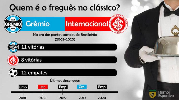 Freguesia no clássico? O Grêmio tem números superiores aos do Internacional desde 2003