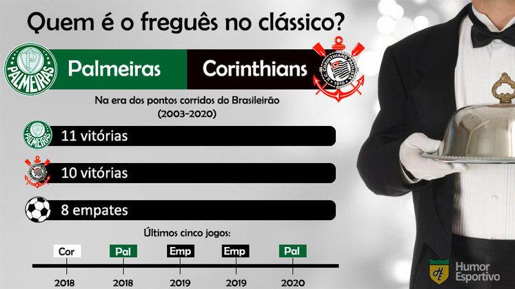 Freguesia no clássico? O Palmeiras leva uma ligeira vantagem sobre o Corinthians