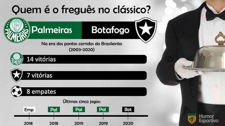 Freguesia no clássico? O Palmeiras tem uma larga vantagem sobre o Botafogo