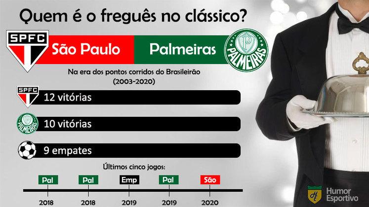 Freguesia no clássico? O São Paulo tem uma pequena vantagem sobre o Palmeiras