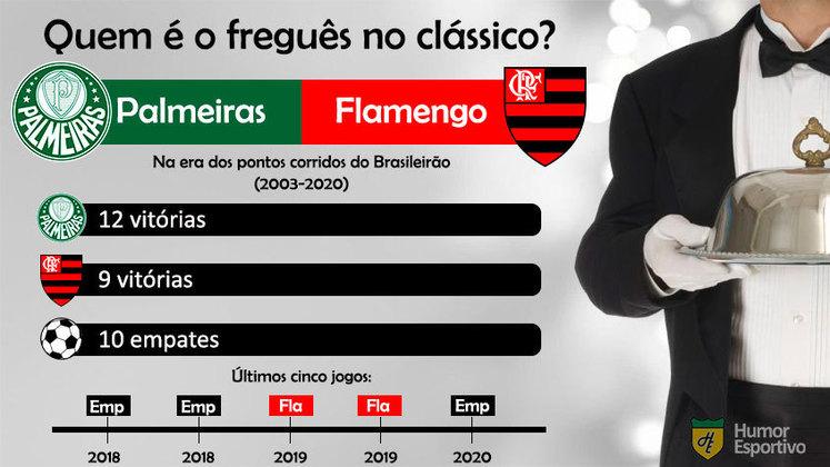 Freguesia no clássico? Palmeiras tem 3 vitórias a mais que o Flamengo