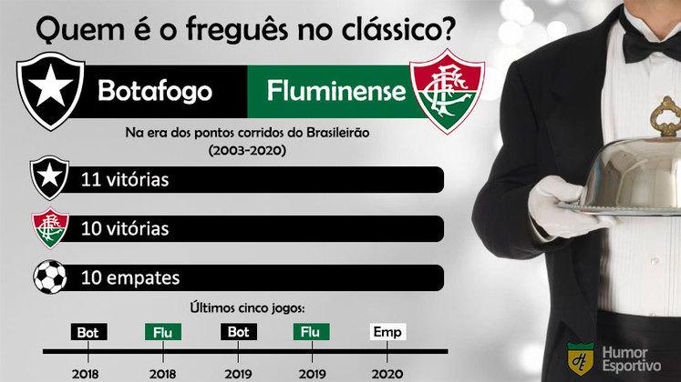 Freguesia? No clássico Vovô, ligeira vantagem para o Botafogo