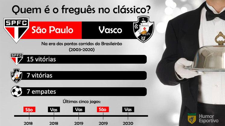 Freguesia? O São Paulo tem larga vantagem sobre o Vasco da Gama