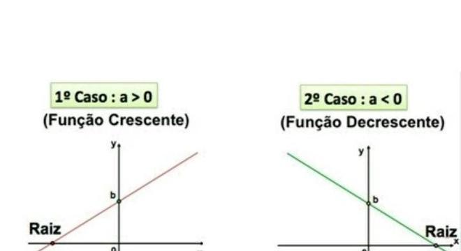 Função do primeiro grau, o que é? – Exemplos de funções e gráfico