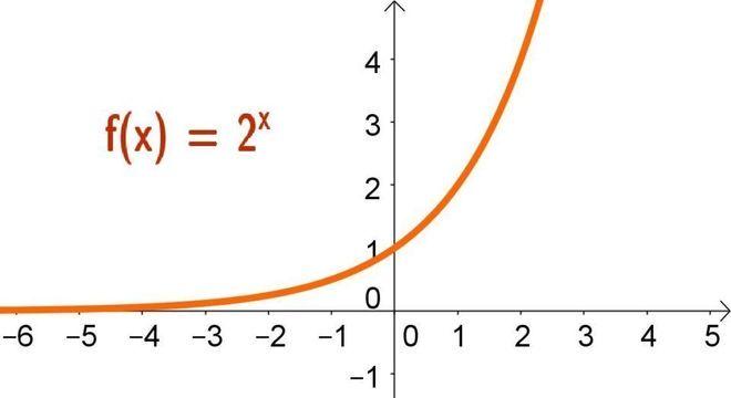 Função Exponencial, o que é? Definição, função crescente e decrescente