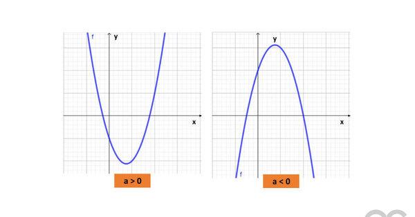 Função quadrática em matemática financeira