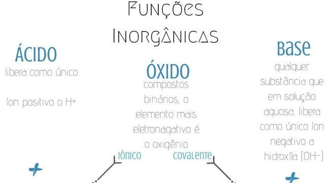 Funções Inorgânicas, quais são? Definição, classificação e nomenclatura