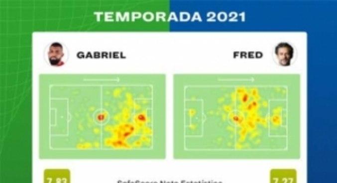 Comparativo da temporada entre Gabigol e Fred