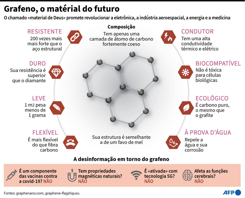 Desinformação gerou dúvidas sobre nanomaterial
