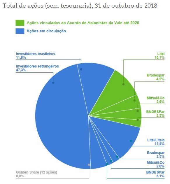 Composição acionária da Vale: BNDESPar tem pouco mais de 7% das ações da mineradora