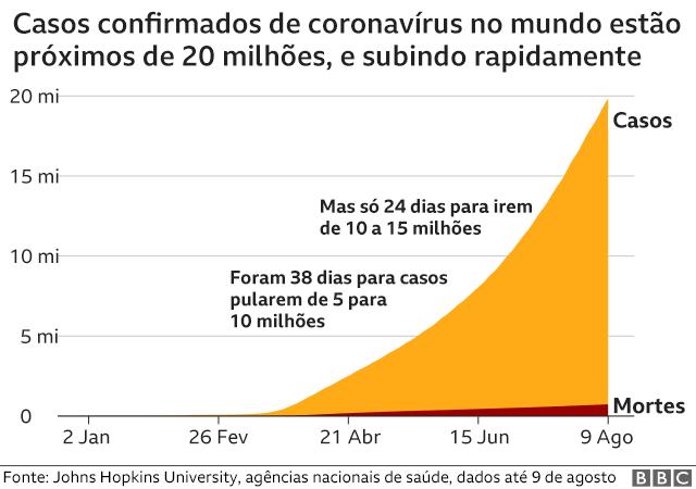 Evolução do número de casos tem curva exponencial