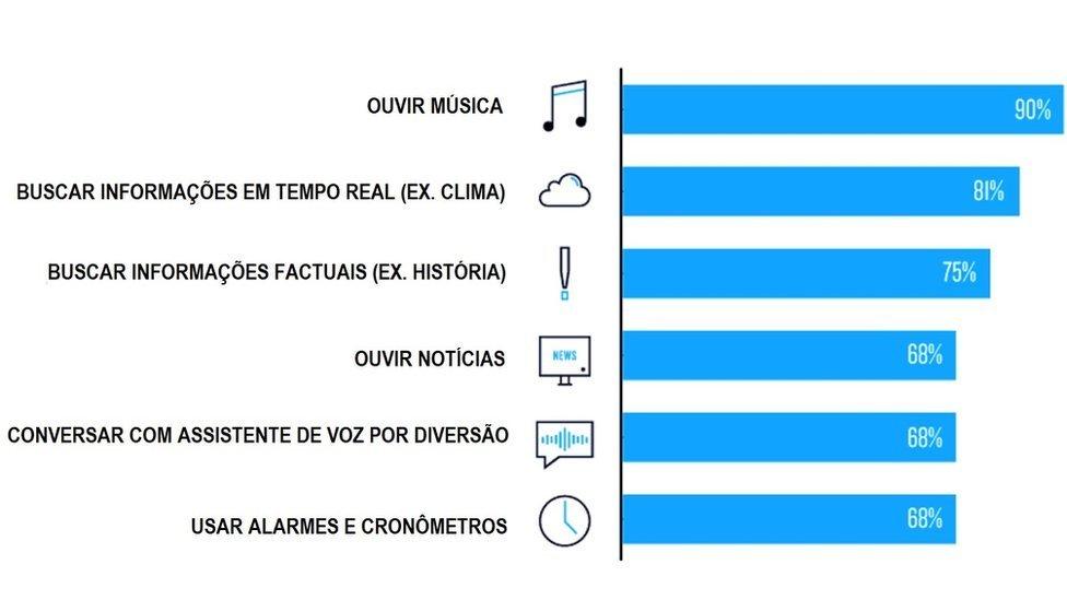 Nielsen Research Tocar música é o pedido mais popular de alto-falantes inteligentes