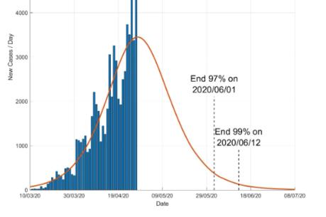 Gráfico indica quando a pandemia pode acabar no Brasil