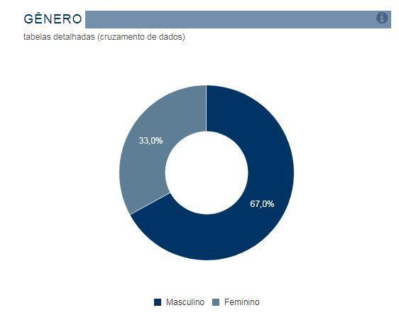 Número de candidaturas femininas tende a ficar próximo do limite mínimo de 30%