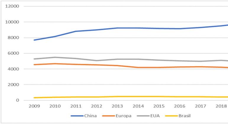 Emissões de CO2 entre 2009 e 2019 na China, Europa, EUA e Brasil