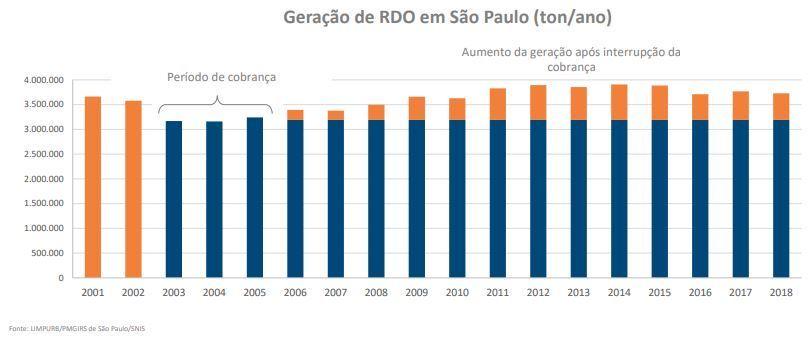 Geração de resíduos aumentou em SP com a extinção da cobrança pelo serviço