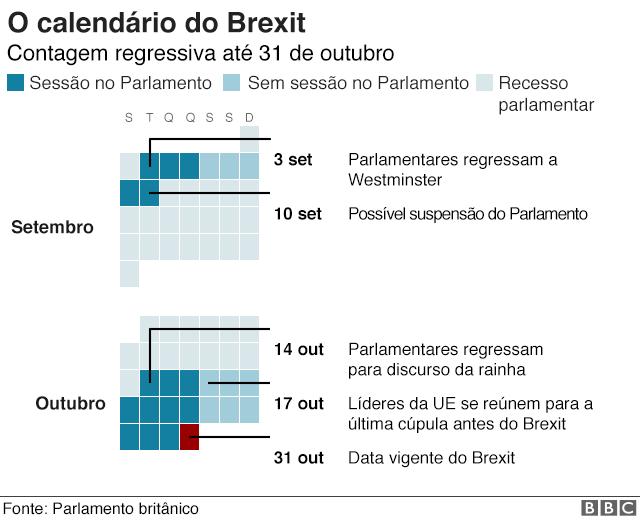 Por que um Brexit sem acordo preocupa?