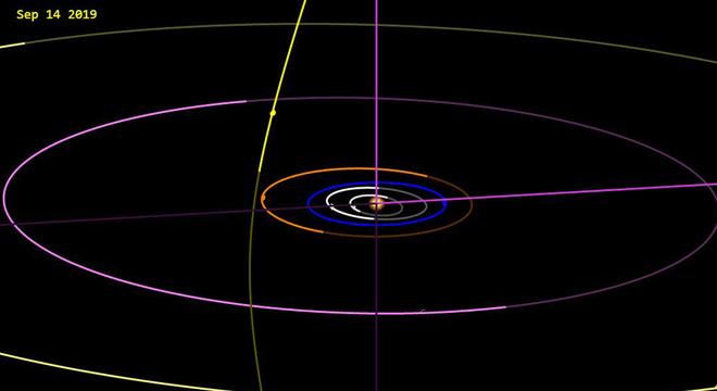 Este desenho da órbita hiperbólica do cometa Borisov (a esfera amarela na imagem) foi divulgado pelo Laboratório de Propulsão a Jato da NASA (JPL)