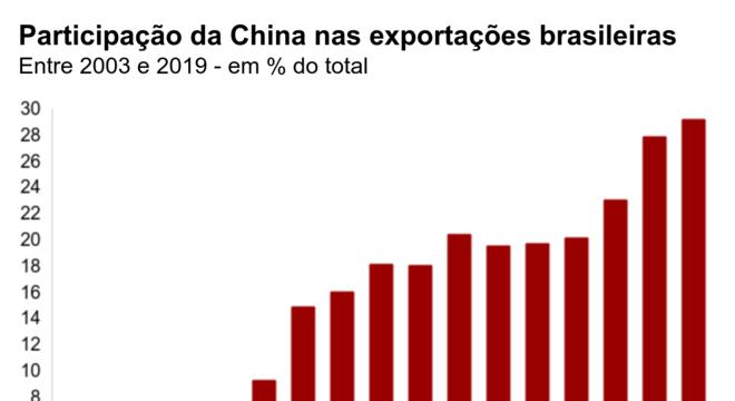Gráfico da participação da China nas exportações brasileiras