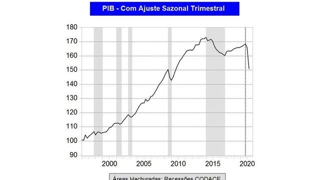 Queda no 2º trimestre pode ter sido a pior dos últimos 50 anos, diz economista