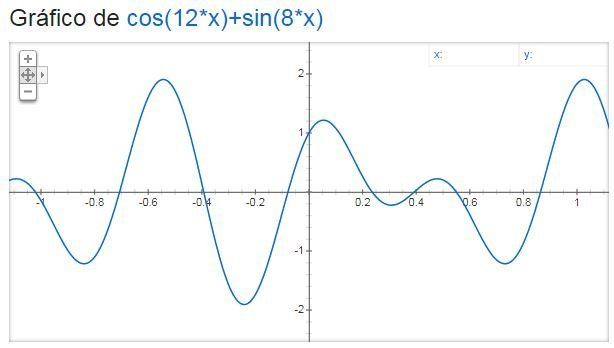 O Google transforma equações matemáricas em gráficos