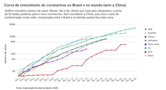 Gráfico de linha mostra crescimento de casos do coronavírus em vários países ao longo dos dias desde a primeira infecção, dessa vez sem incluir a China