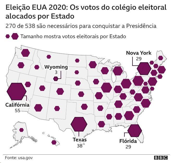 Gráfico de votos do colégio eleitoral dos Estados Unidos