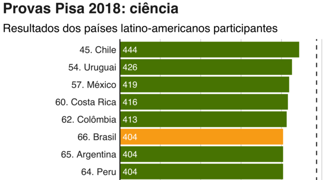 gráfico do pisa 2018 ciência