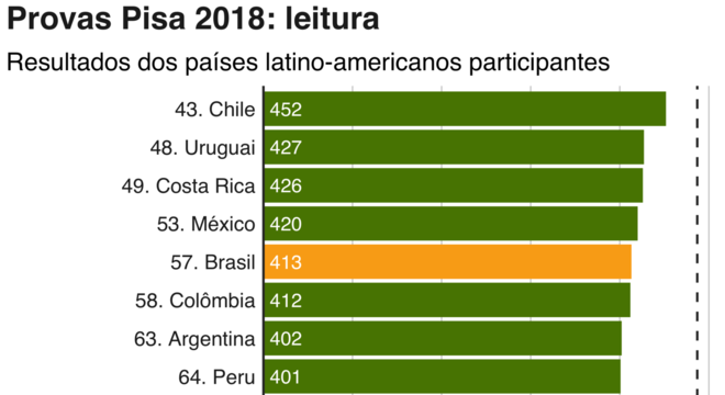gráfico do pisa 2018 leitura