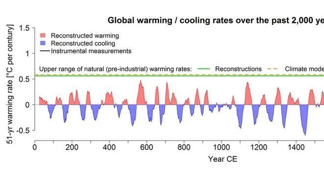 Reprodução do gráfico que indica eventos climáticos de aquecimento e congelamento nos últimos 2 mil anos