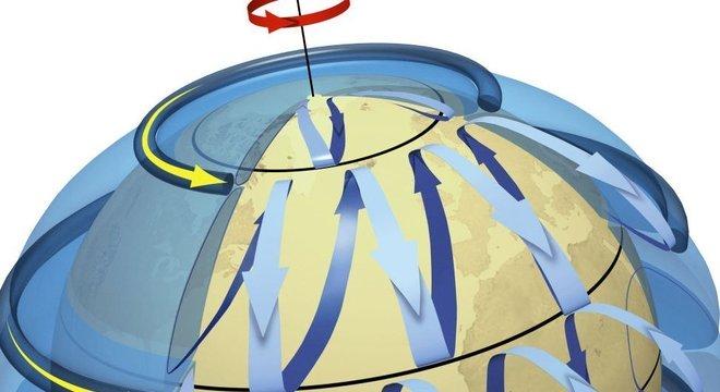 A Força de Coriolis é responsável pelo movimento de furacões rumo ao norte