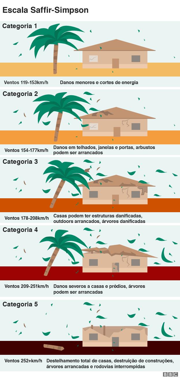 Gráfico ilustra as cinco diferentes categorias da escala de furacões