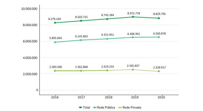 Gráfico mostra matrículas na rede de educação infantil pelo país de 2016 a 2020