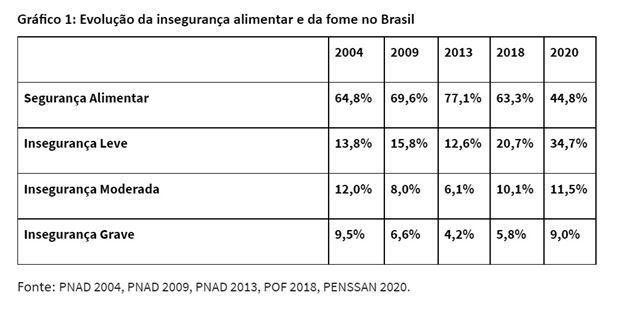 Gráfico mostra o crescimento da fome e insegurança alimentar no Brasil