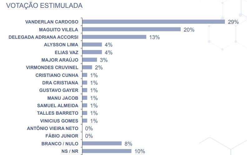 Cenário com a intenção de voto para Prefeitura de Goiânia (GO)