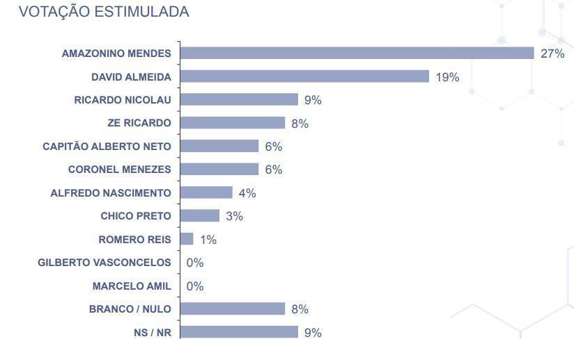 Cenário com a intenção de voto para Prefeitura de Manaus (AM)
