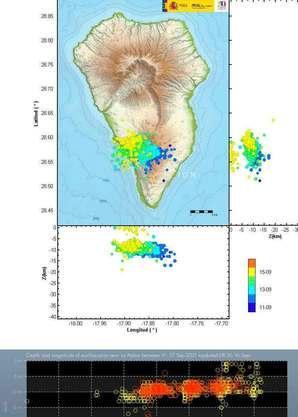 Gráfico da atividade sísmica