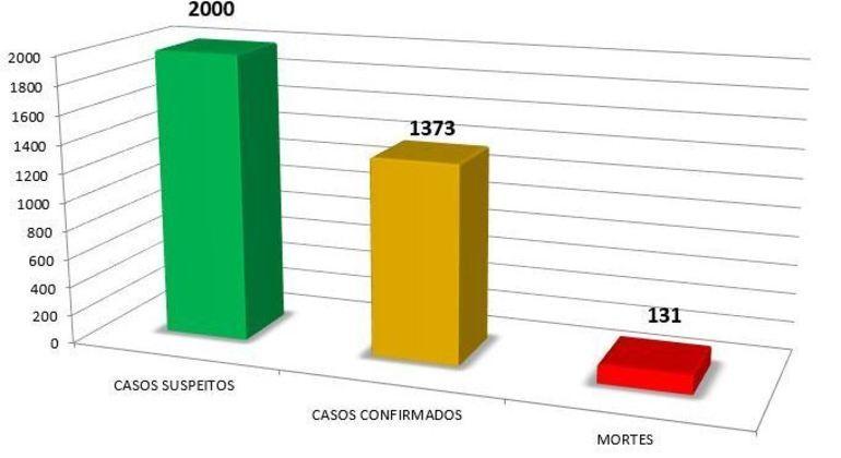 Gráfico com número de casos de covid-19 entre funcionários de empresas de ônibus